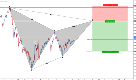 CADJPY: CAD/JPY - Bearish Gartley
