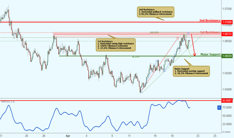 AUDNZD: AUDNZD is approaching resistance, potential drop!