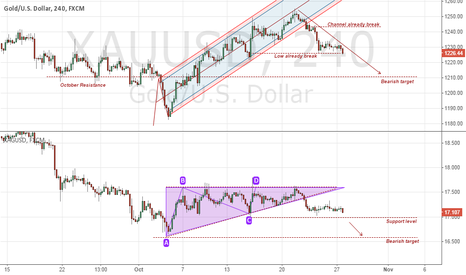 XAUUSD: GOLD and SILVER