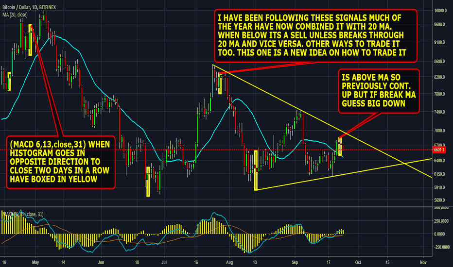 BTCUSD: #bitcoin bull bear watch don't get caught out