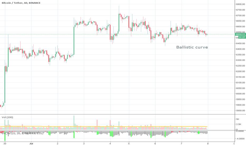 BTCUSDT: New pattern: ballistic curve. Bearish?