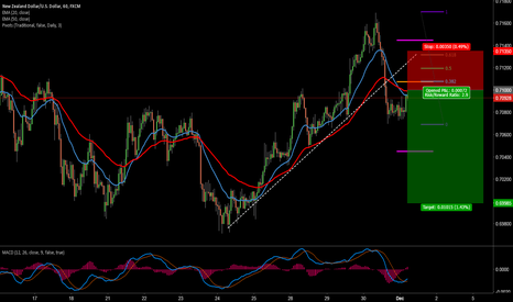 NZDUSD: NZDUSD 1 HOUR BREAK AND RETEST TRADE SETUP