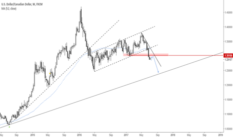 USDCAD: Technicals suggesting stronger fundamentals for the CAD