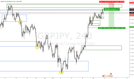 GBPJPY: nice one here already in