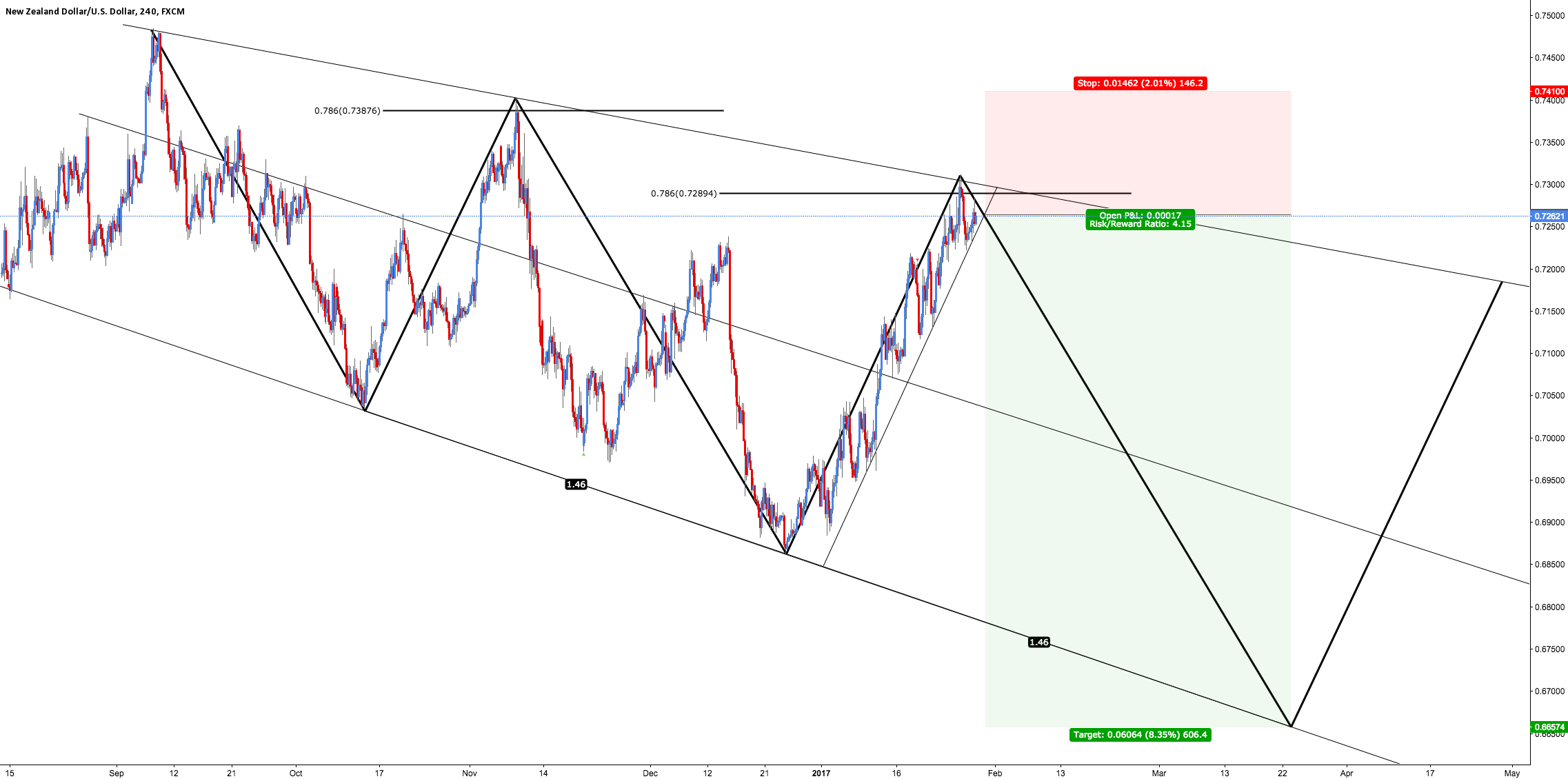 NZD/USD - Three Drives (Confluence)