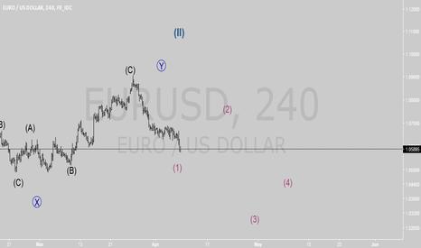 EURUSD: eurusd desending