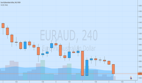 EURAUD: Get Ready for the rally EURAUD
