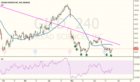 GILD: Long Opportunity in Gilead