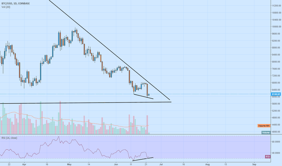BTCUSD: Are we gonna make it?