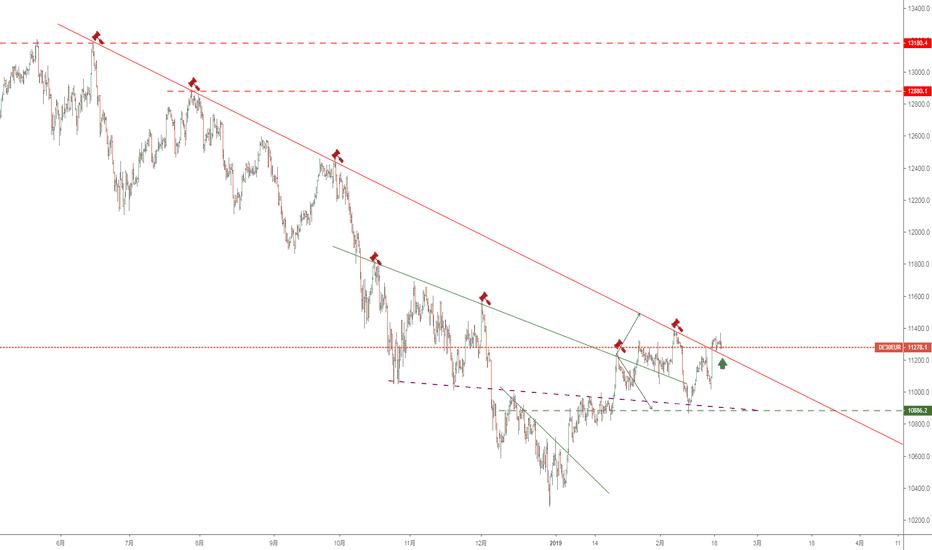 DE30EUR: Ger30 broke up the trendline, it's bullish now?