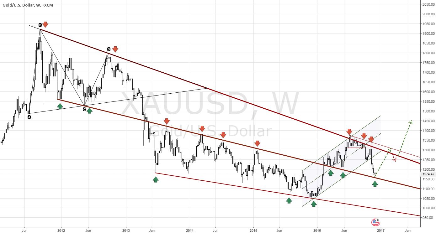 Gold: Long term technicals