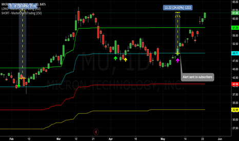 MU: Congrats to Subscribers - #Micron Pops 25% in Our Favor