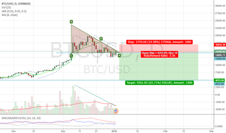 BTCUSD: Bitcoin Descending triangle, bearish.