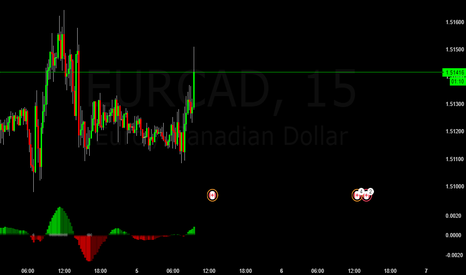 EURCAD: EURCAD Buy Trade