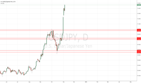 USDJPY: Yen Supply and Demand Zones