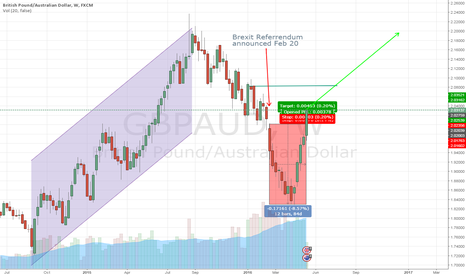 GBPAUD: Brexit referendum influence on GBPAUD over?