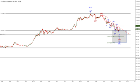 USDJPY: usdjpy short then but after the the break of last top