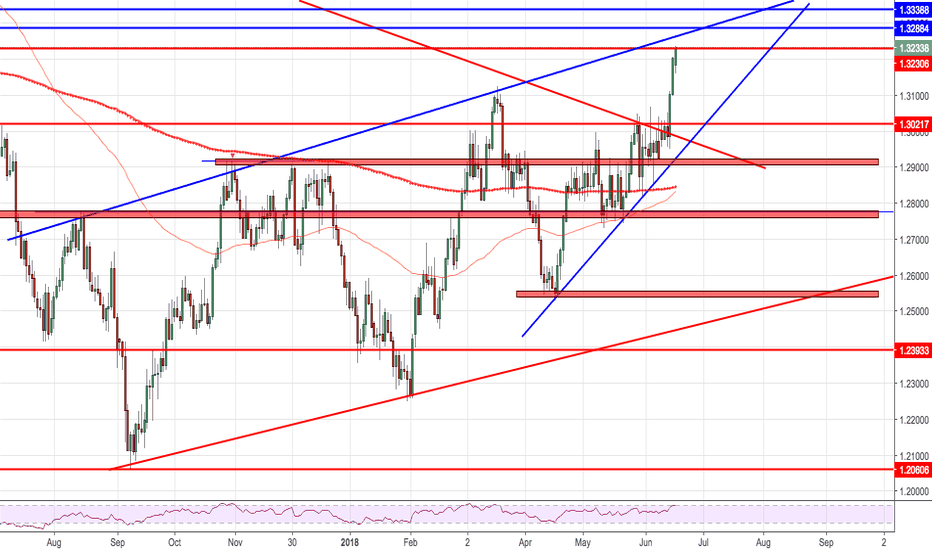 USDCAD: Rising wedge, near resistance...RSI overbrought