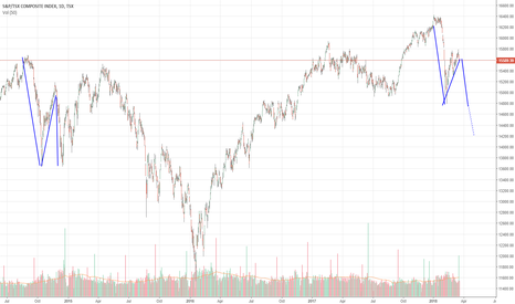 TSX: Bearish pattern on TSX Composite (and S&P 500 and DJIA)
