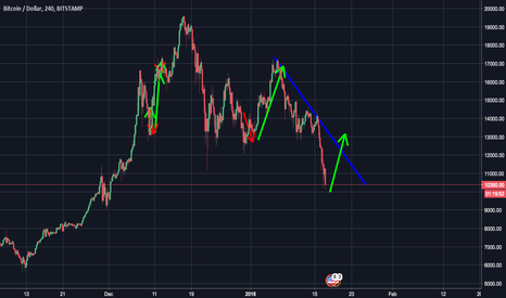 BTCUSD: Traditional pattern at new scale