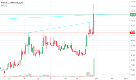 KANORICHEM: positional buy