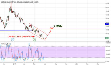 GUSH: GUSH: channel in a downtrend (LONG)