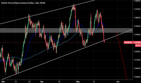GBPNZD: GBPNZD: First target is more than 100 pips!