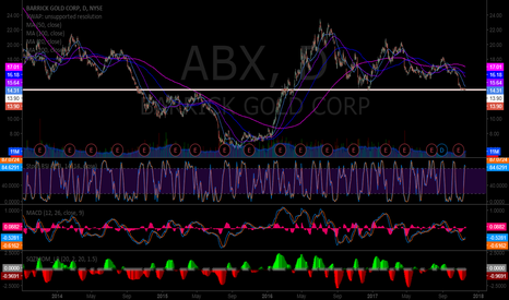 ABX: $ABX Barrick Gold premarket daily on support MACD up.