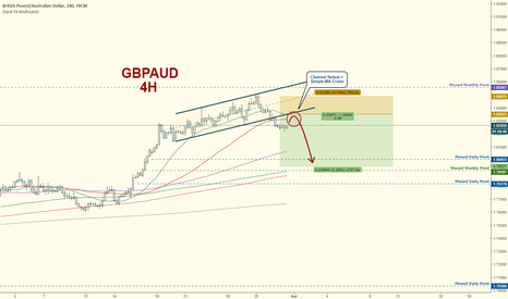 GBPAUD: GBPAUD Short:  Channel Breakout