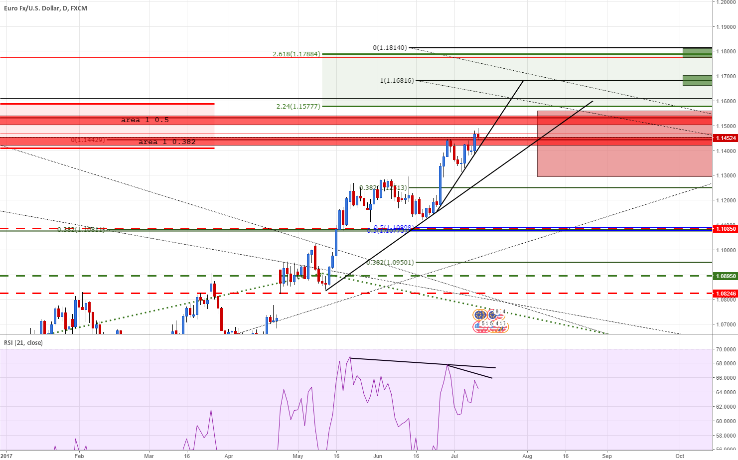 EURUSD Daily 2 tdl to survey