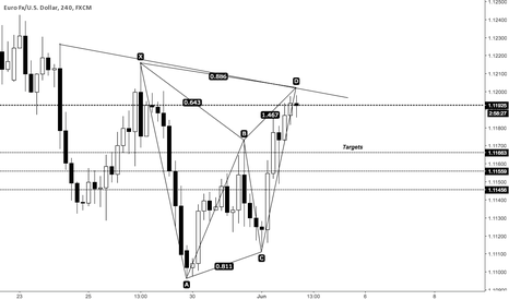 EURUSD: EURUSD SHORTING OPPORTUNITY
