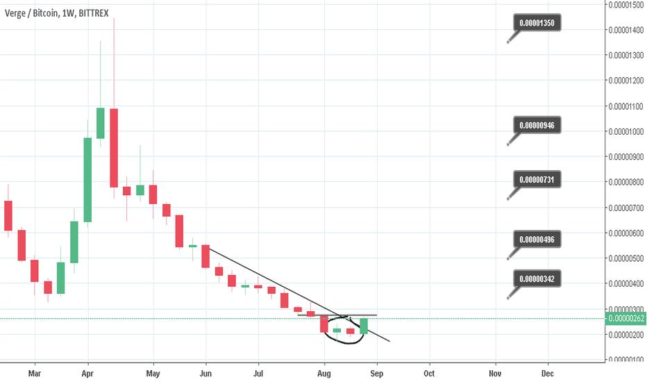 XVGBTC: XVG leads the bull run. 500% possible return