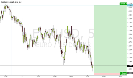 EURUSD: SCALP NOW