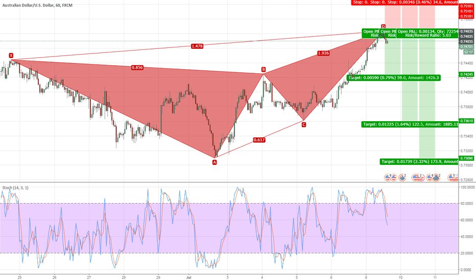 AUDUSD: Bearish Butterfly H1