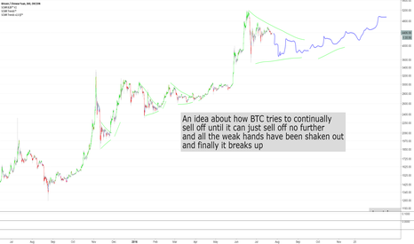 BTCCNY: An idea about how BTC tries to continually