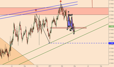 AUDCHF: AUDCHF; Two Harmonic Patterns Point Higher Prices Ahead