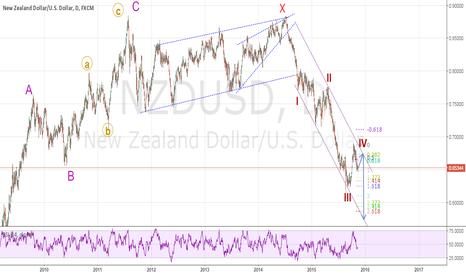 NZDUSD: Slight up move followed by DOWNSIDE