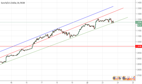 EURUSD: EURUSD - Euro Dolar'da düşüş başladı mı ?