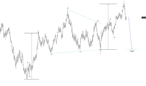 EURUSD: The next target for EurUsd