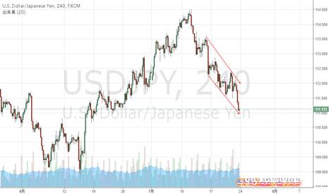 USDJPY: ドル円4H足