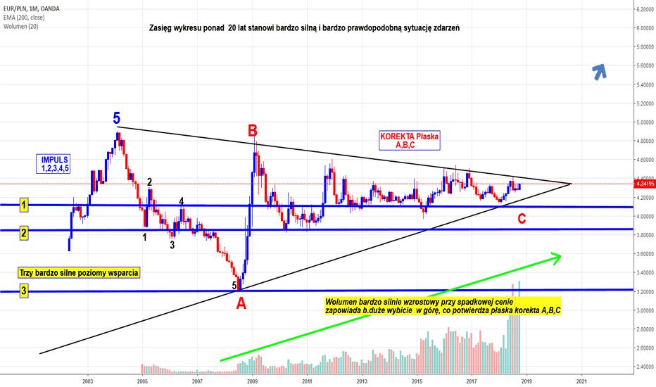 EURPLN: Euro może być nawet po 7 pln ?