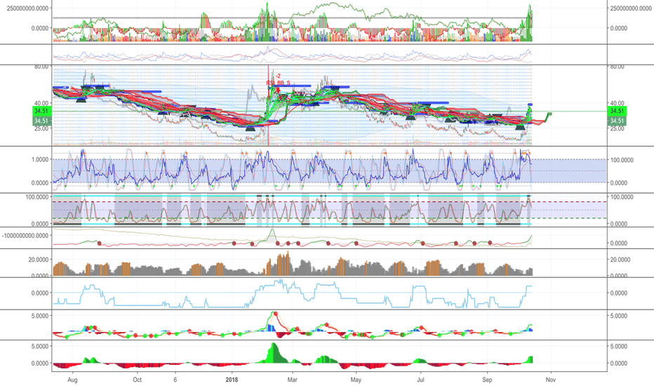 VXX: Volatility - Do you see this?