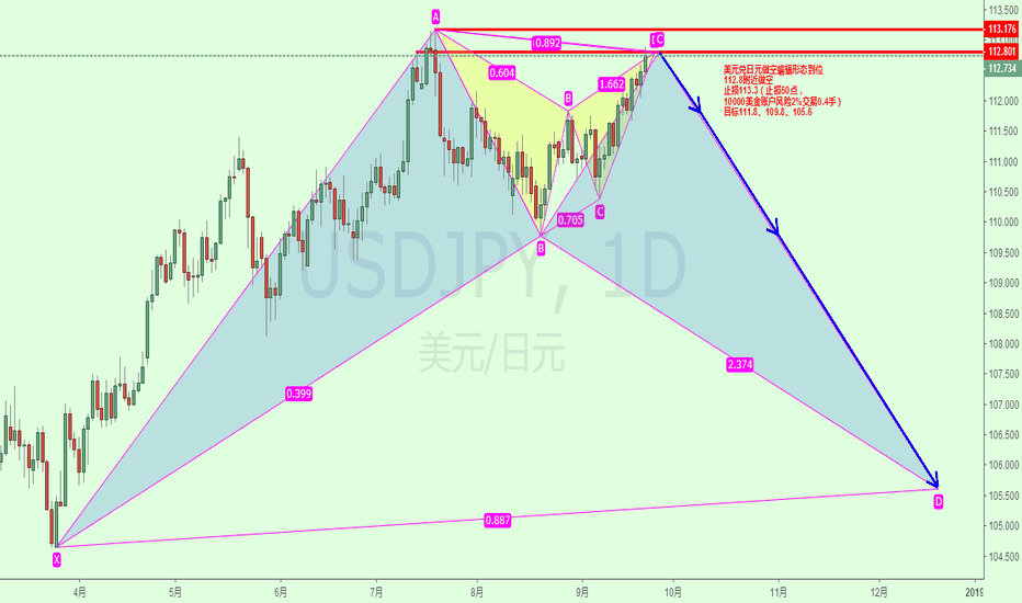 USDJPY: 美元兑日元做空蝙蝠形态到位