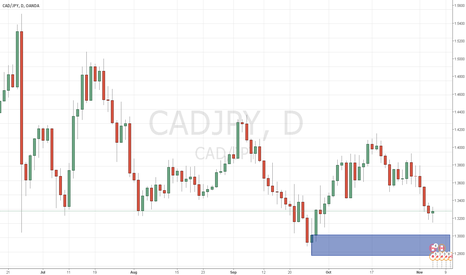 CADJPY: long after a long weekly downtrend - daily TF supply and demand