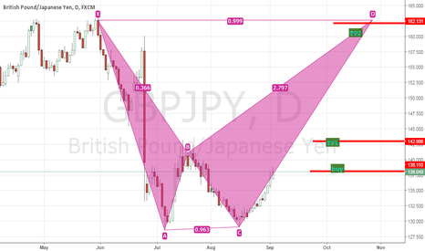 GBPJPY: GBPJPY FOR BUY
