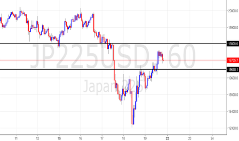 JP225USD: bullish until tuesday morning london open