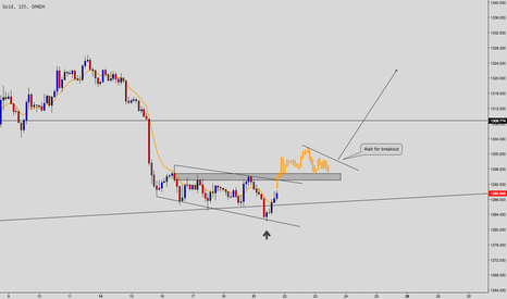 XAUUSD: Low risk trade pattern untuk Gold