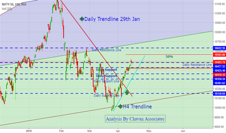 NIFTY: Nifty- What is Happening?