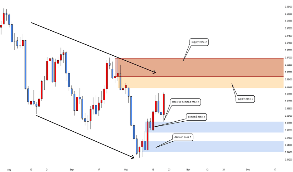 NZDUSD: short this pair