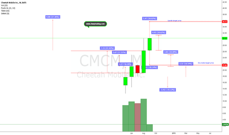 CMCM: Expect another strong upside leg or let us meet at $21 area